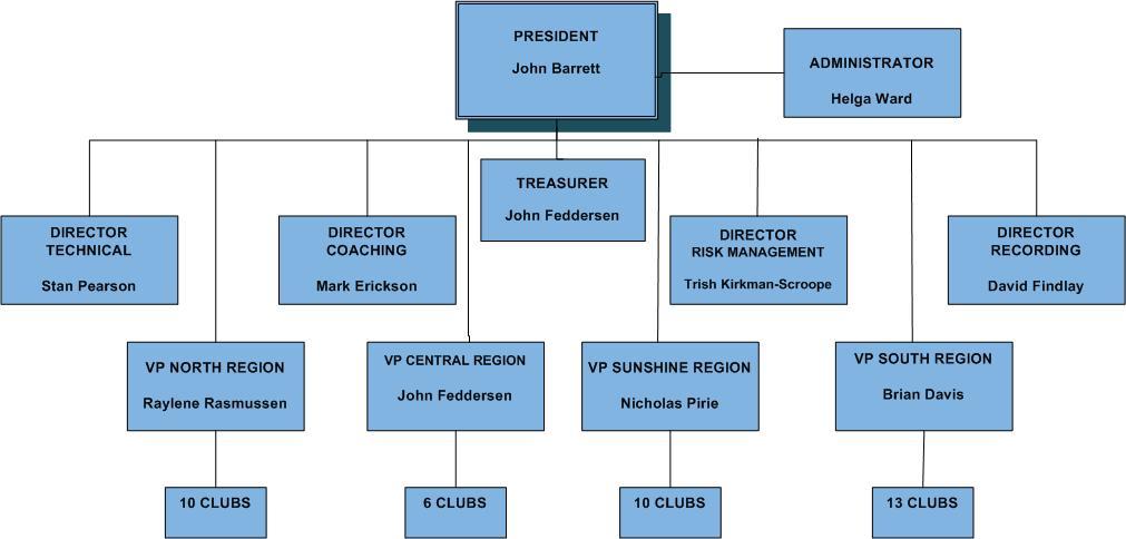 MSQ Organisational Structure
